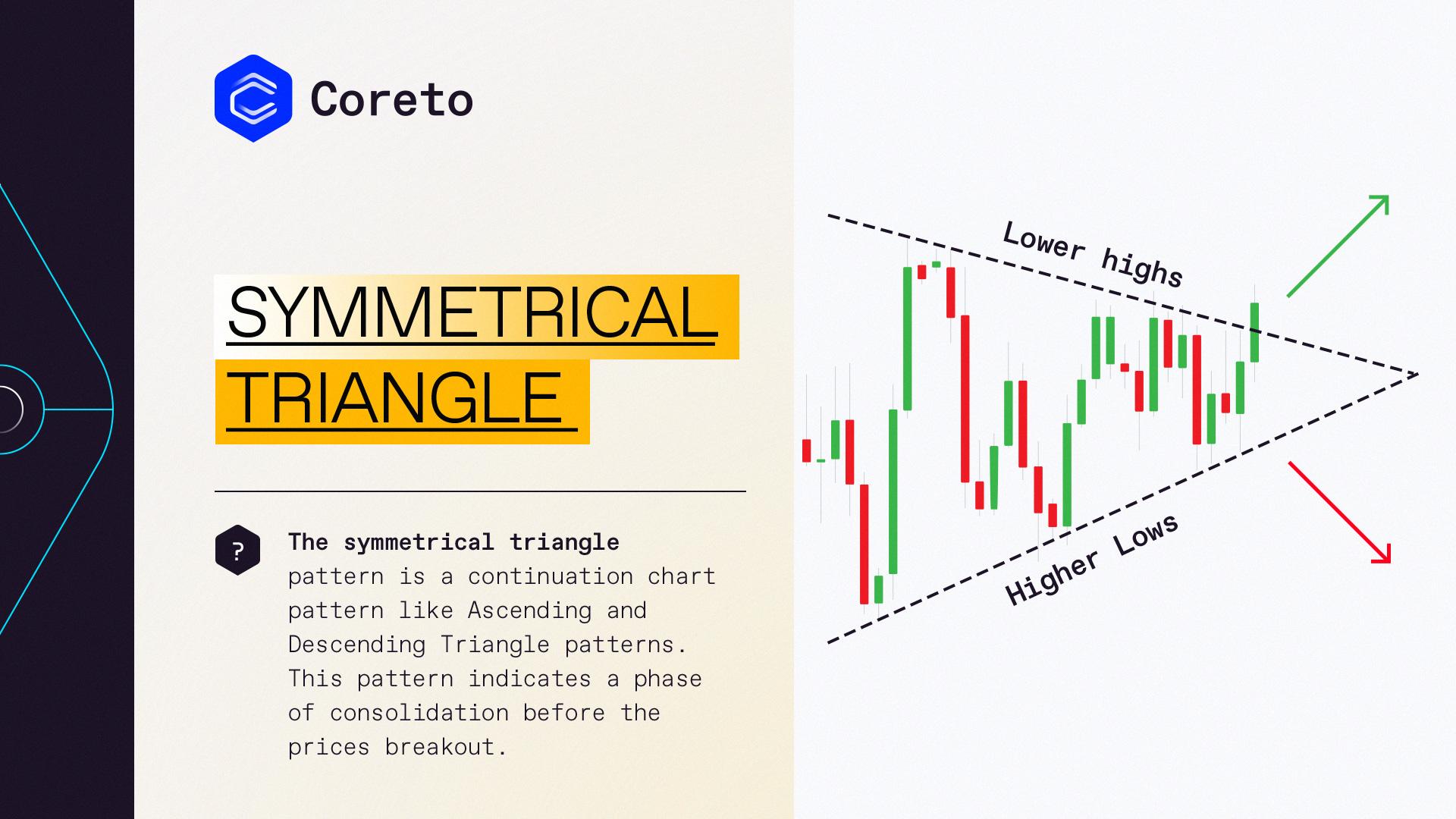 Stochastics RSI Technical Indicator   Coreto Trading Analysis   #NoStressCrypto