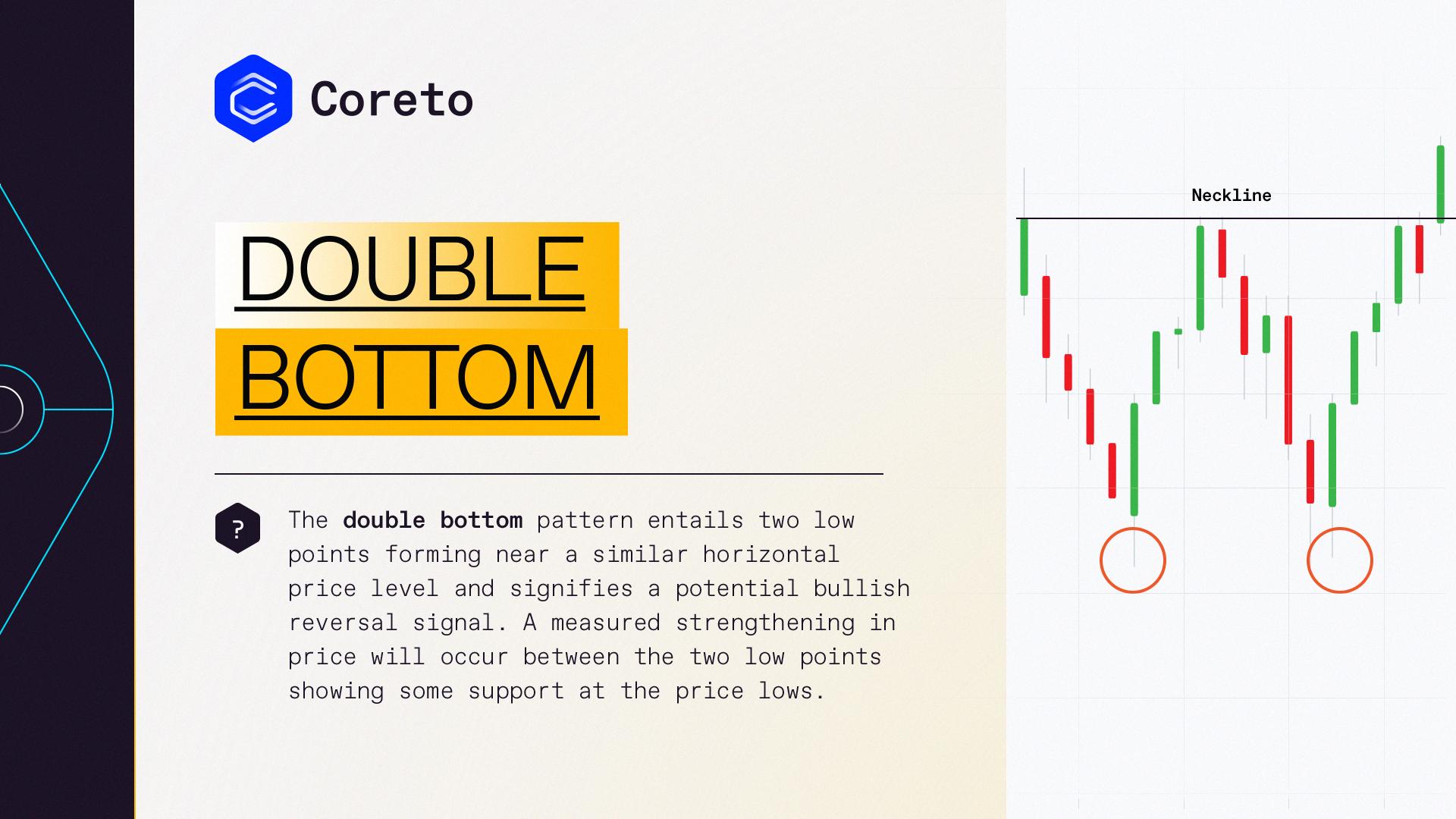 The double bottom pattern | Coreto.io