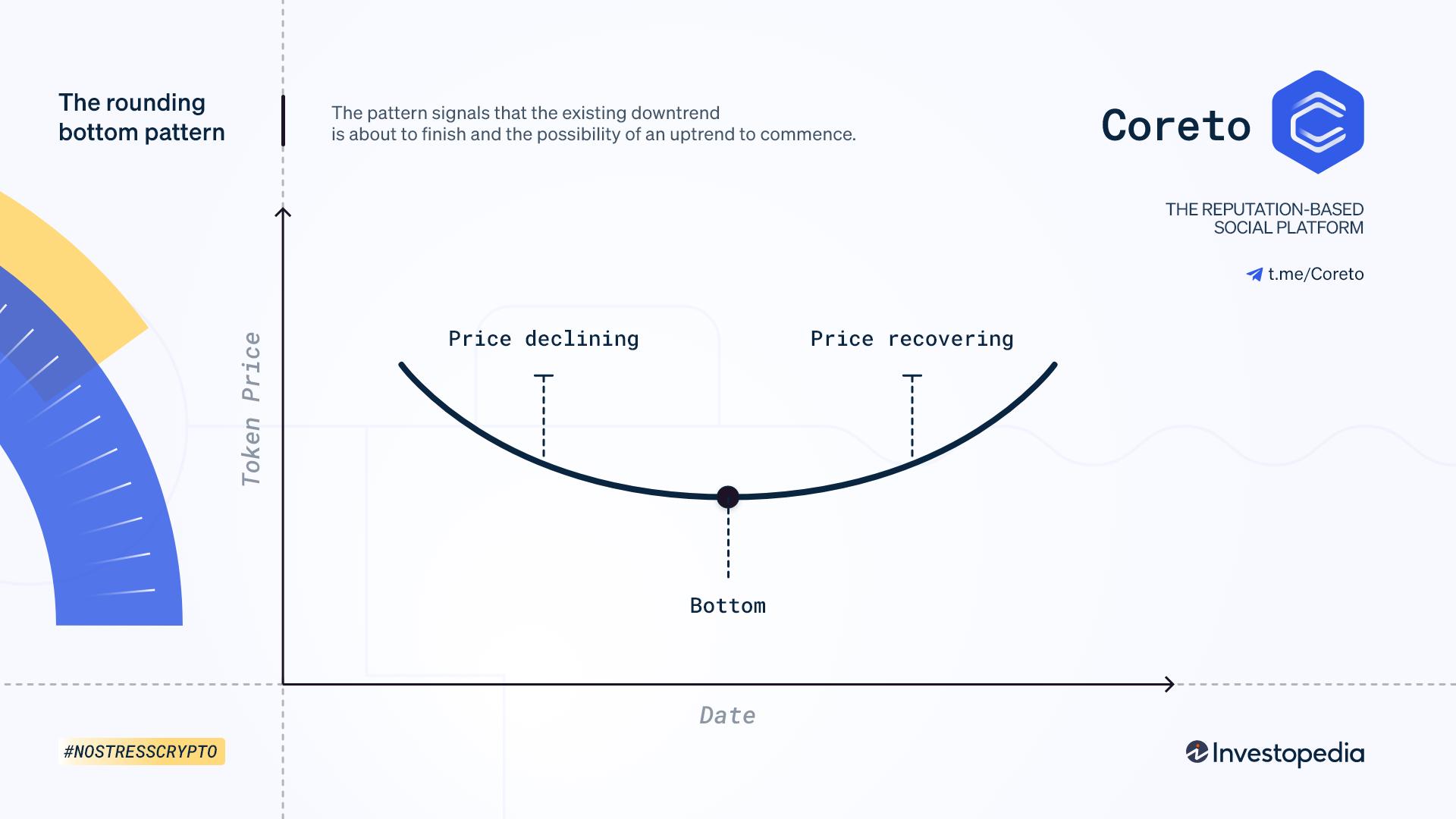 The Rounding Bottom chart pattern | Coreto.io
