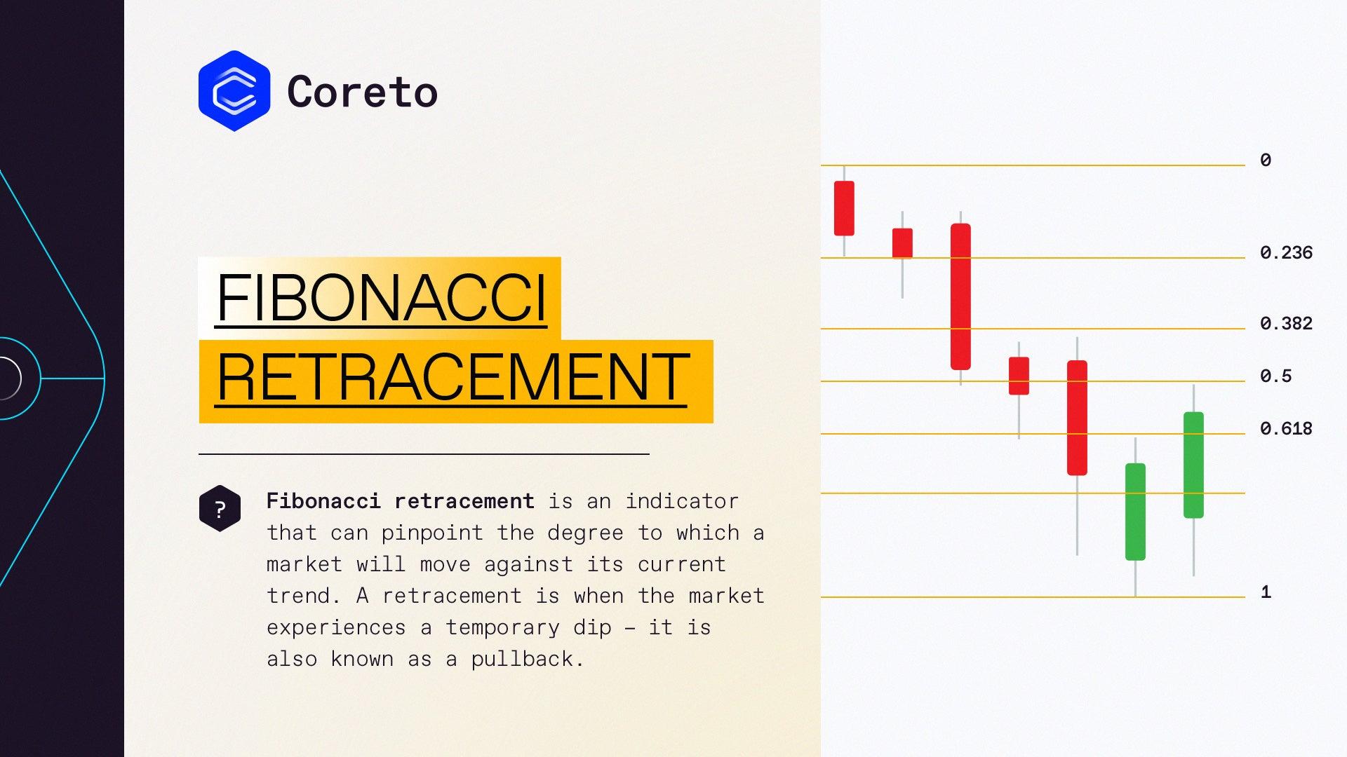Fibonacci Retracement   Coreto.io