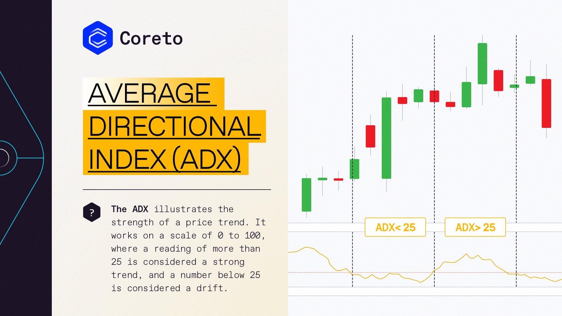 Average Directional Index (ADX) | Coreto.io