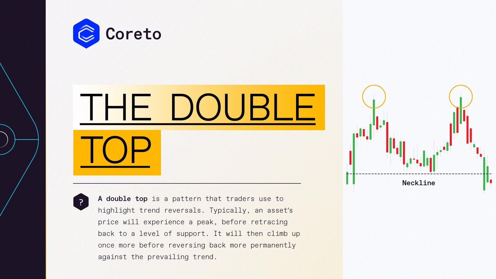 Double Top Pattern   Coreto.io