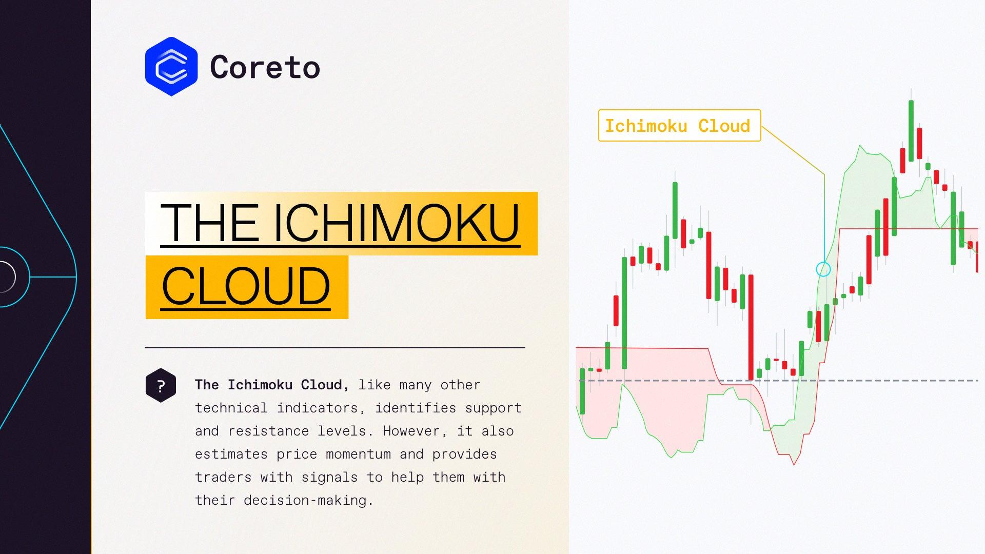 Ichimoku Cloud Technical Indicator | Coreto.io