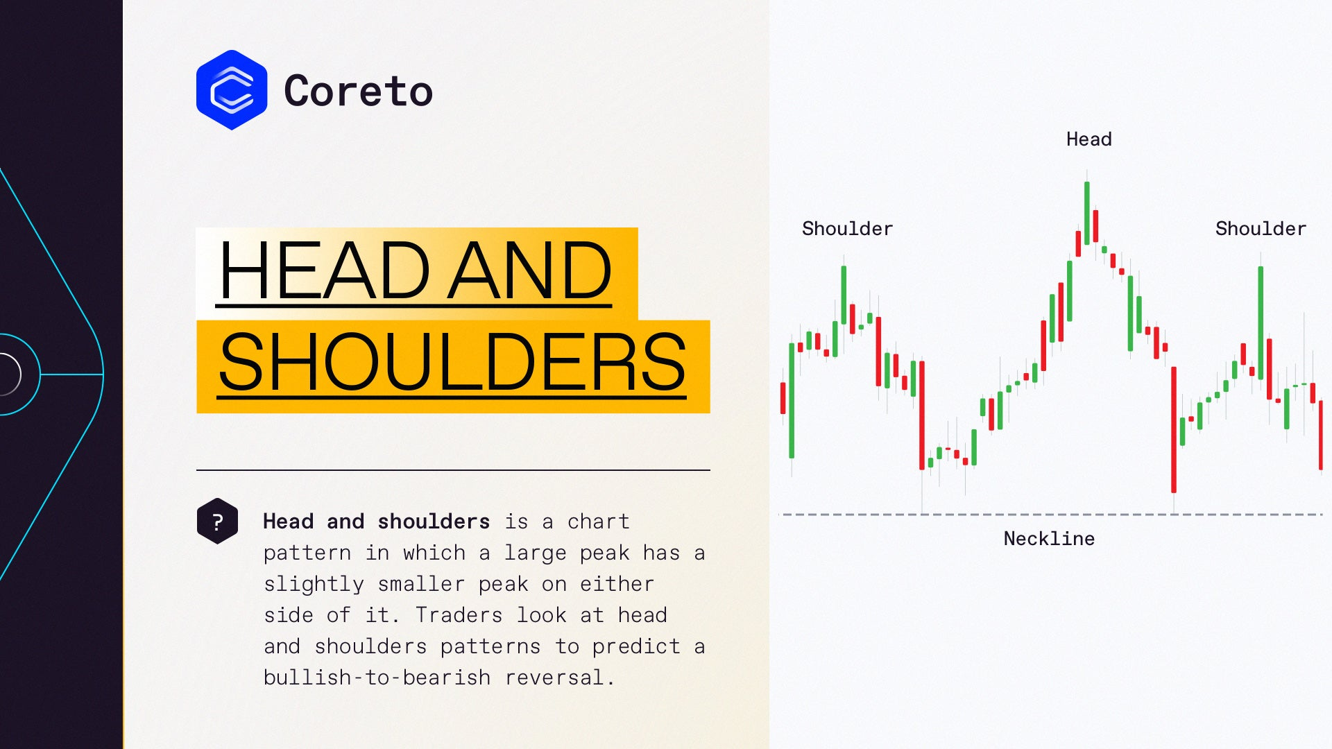 Head and Shoulders Pattern | Coreto.io